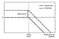 Payoffs and profits from a short call.